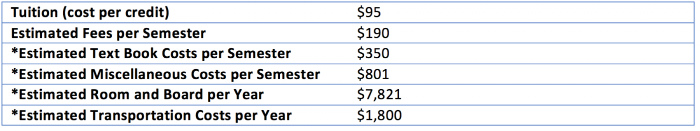 Current Student Costs at BMCC table